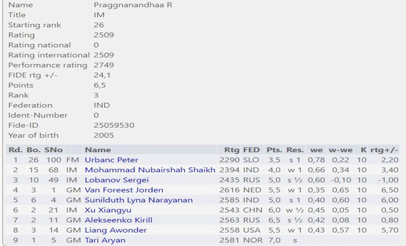 Praggnanandhaa's rating performance after eight rounds.
