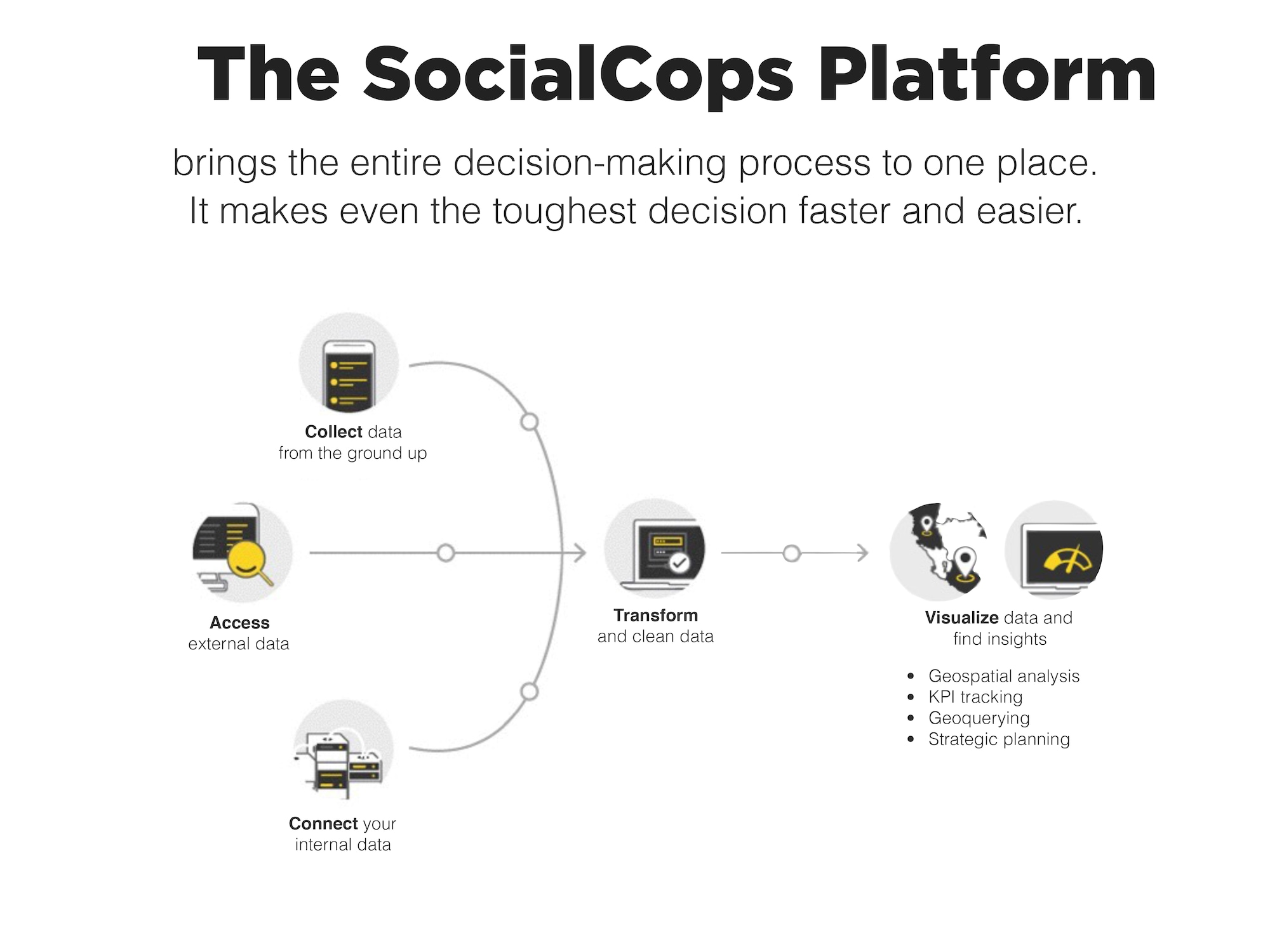 An overview of the SocialCops platform