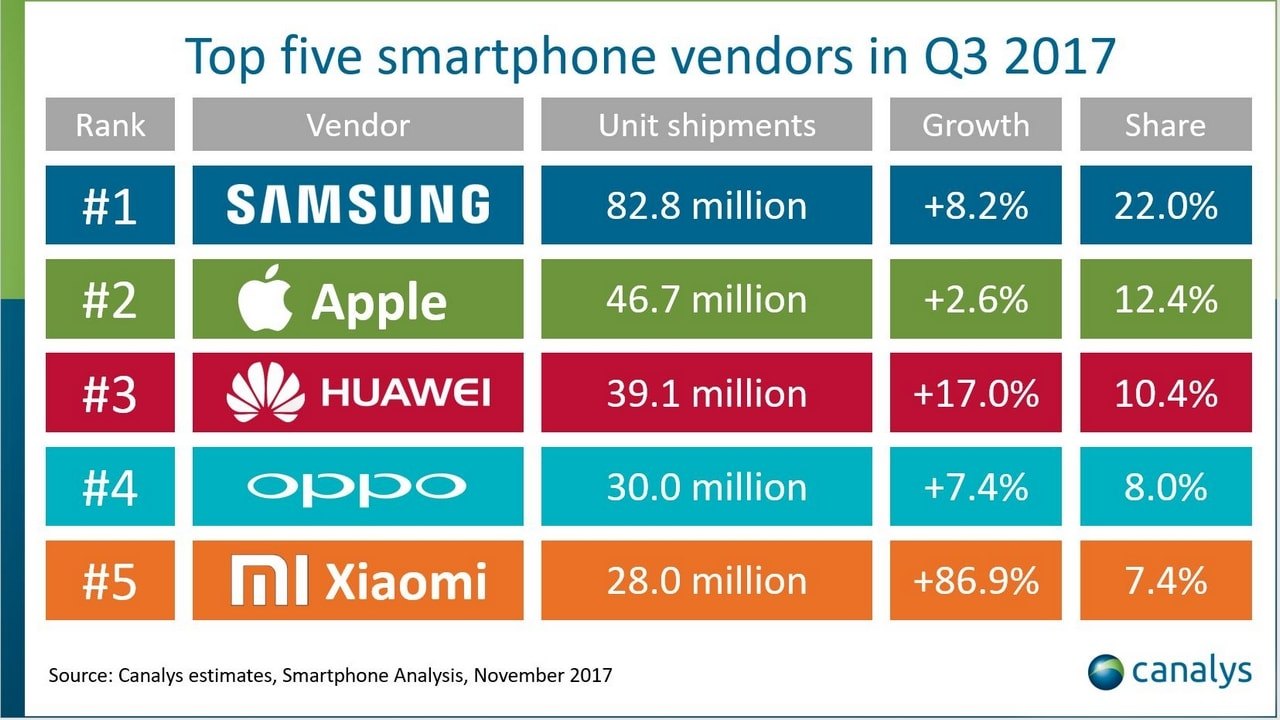 Top smartphone vendors in Q3 2017. Canalys