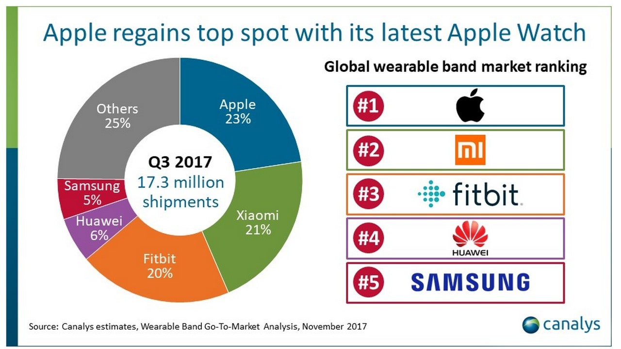 Wearables market share in Q3 2017. Image: Canalys