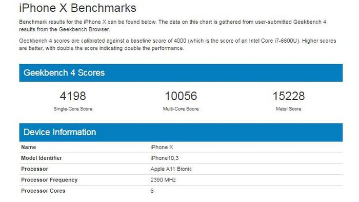iPhone X benchmarks. Geekbench