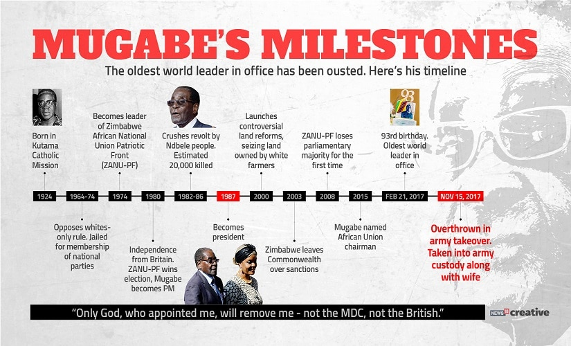 A timeline of Robert Mugabe's rule in Zimbabwe. Image credit: Network18 creative