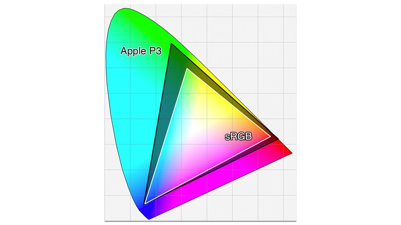 The triangles represent the volume of colour shown by a standard display (sRGB) and a wide gamut display (P3).