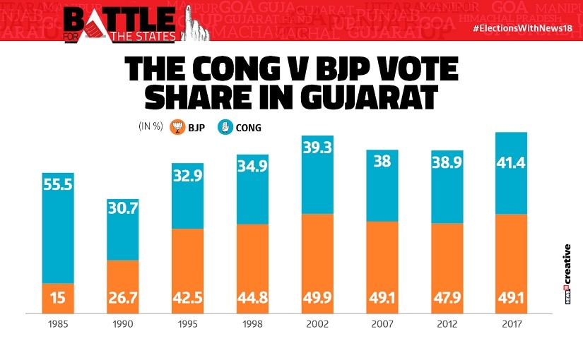 the_cong_v_bjp_vote_share_gujarat