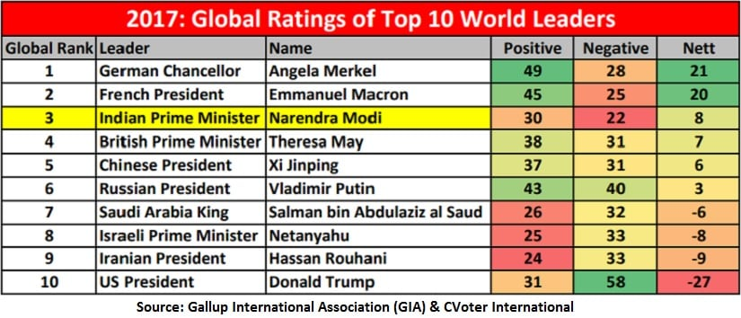 GIA poll: Modi ranks third after Merkel, Macron in global ratings of top world leaders; best ever rank for an Indian PM - Firstpost