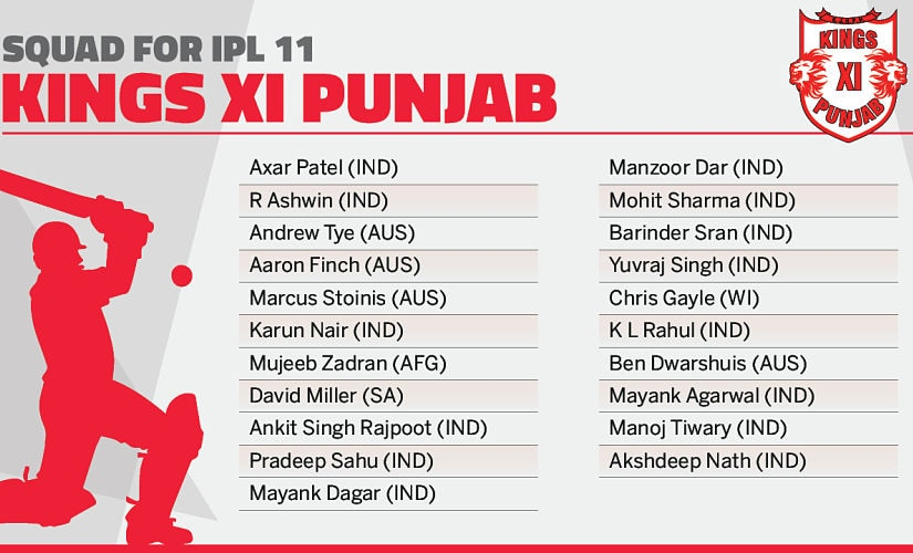 Kings XI Punjab's squad. Network18creative