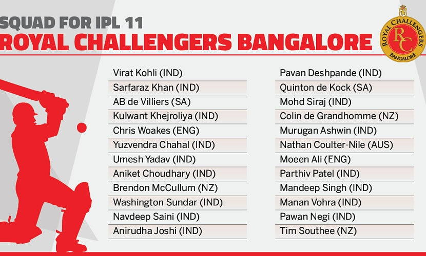 Royal Challengers Bangalore's squad. Network18creative