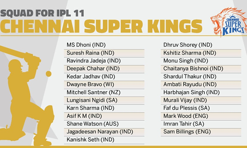 Chennai Super Kings' squad. Network18creative