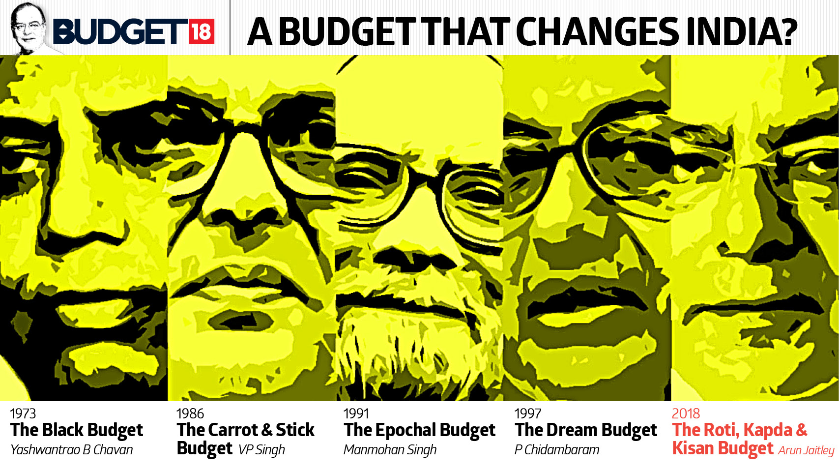 Budget the changed India