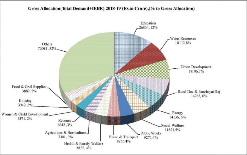 Sector-wise allocation as part of Karnataka's Budget