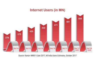 India far from having bridged the gender gap when it comes to internet usership in India: IAMAI