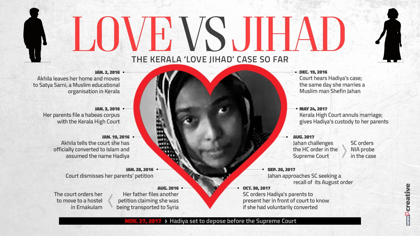 Kerala love jihad: Was HC justified in nullifying Hadiya's marriage, asks SC