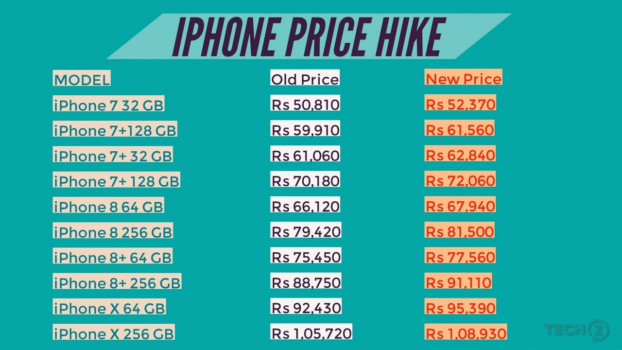 Apple iPhone price hike after the rise of Custom Duty