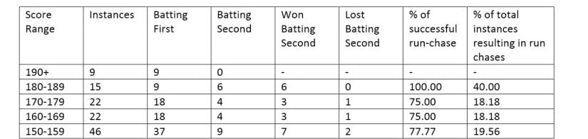 List of ODI scores in various ranges above 150 while chasing