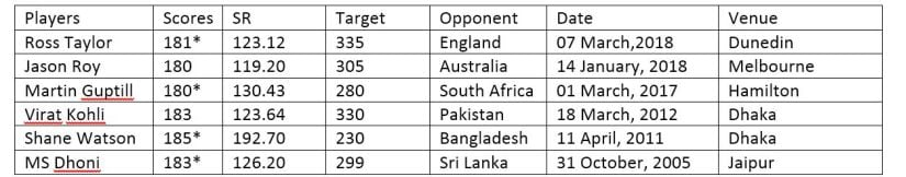List of individual ODI scores ranging between 180-189 while chasing.