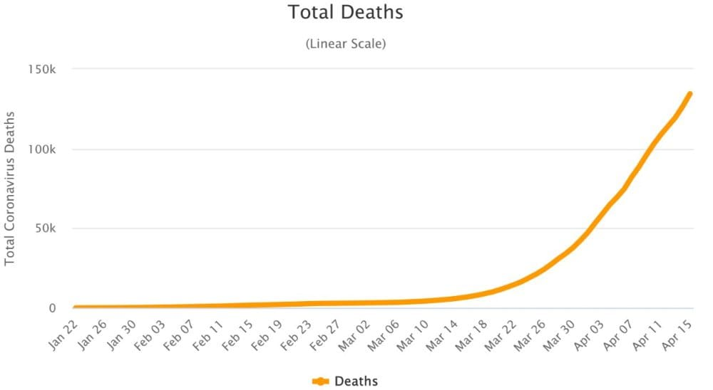 A graph showing the number of confirmed COVID-19 deaths on 3 Ap 2020