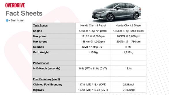 2020 Honda City specs sheet. Image: Overdrive