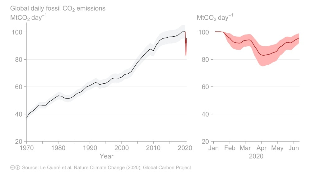 Global daily fossil CO₂ emissions to June 2020. Updated from Le Quéré et al. 2020, Nature Climate Change.