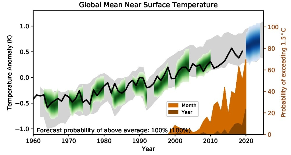 Global average model prediction of near surface air temperature relative to 1981–2010. Black line = observations, green = modelled, blue = forecast. Probability of global temperature exceeding 1.5℃ for a single month or year shown in brown insert and right axis. UK Met Office.