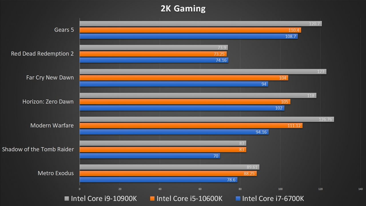 Intel Comet Lake-S 4K performance benchmark
