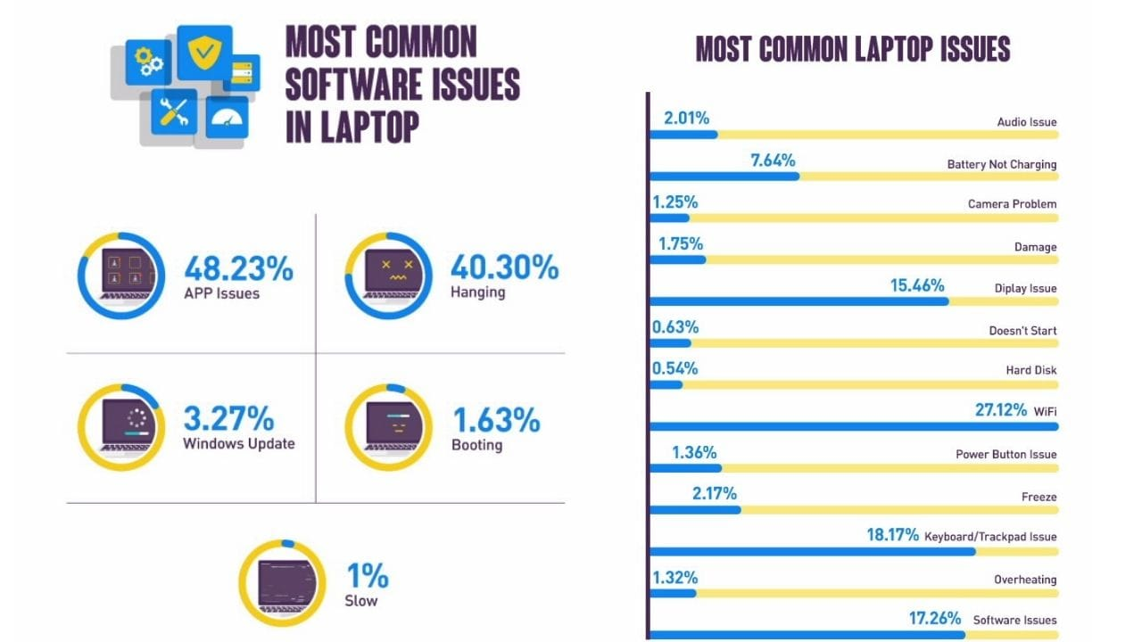 Over 82% of laptop issues in India are hardware-related, less than 18% related to software: Report
