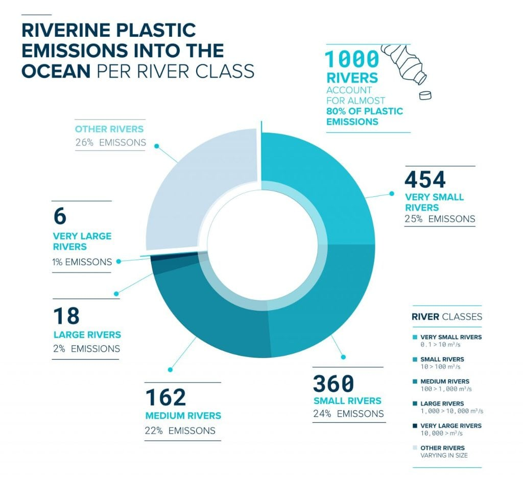 Riverine plastic emission into the ocean per river class. Image credit: the ocean cleanup