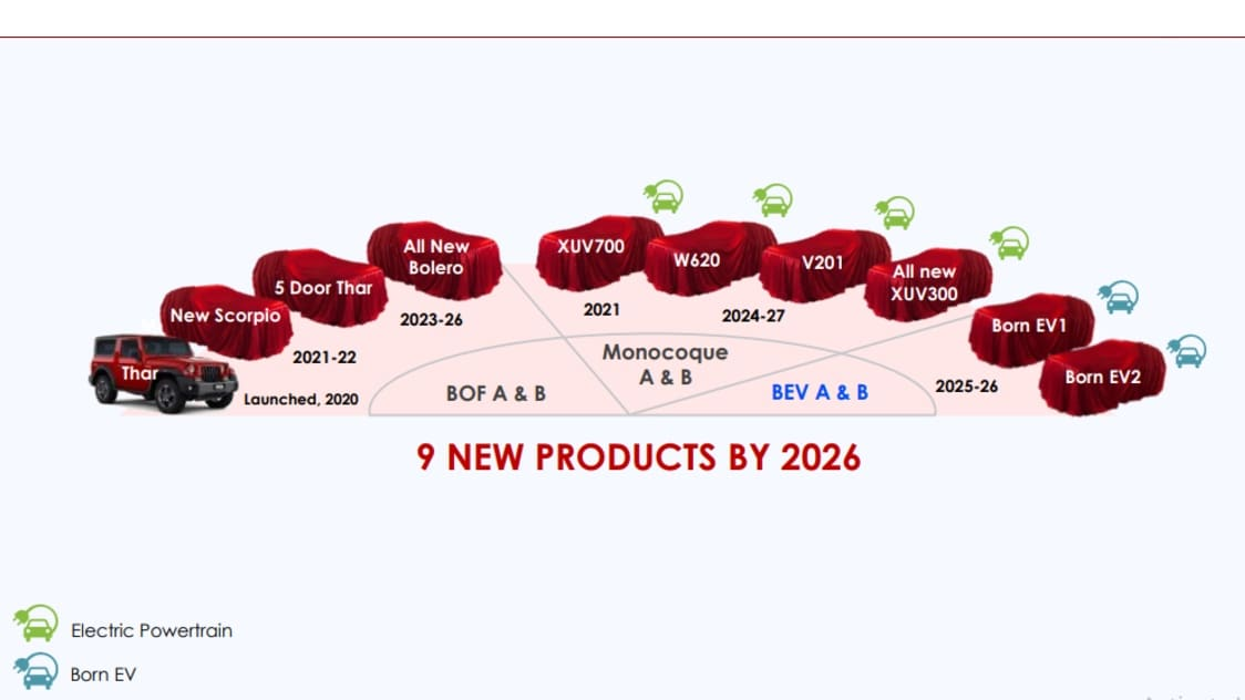 Mahindra has laid out the roadmap for its nine upcoming SUVs due by 2026. Image: Mahindra