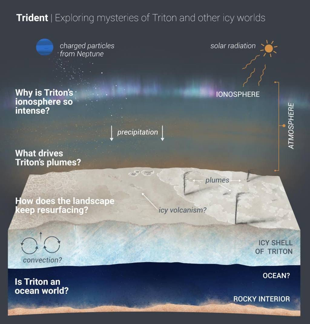 What the Trident mission would've done. Image credit: NASA/JPL-Caltech