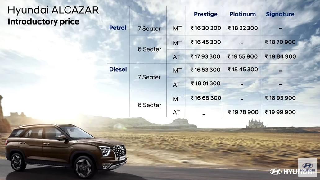 Hyundai Alcazar prices at launch (introductory, ex-showroom, India). Image: Hyundai