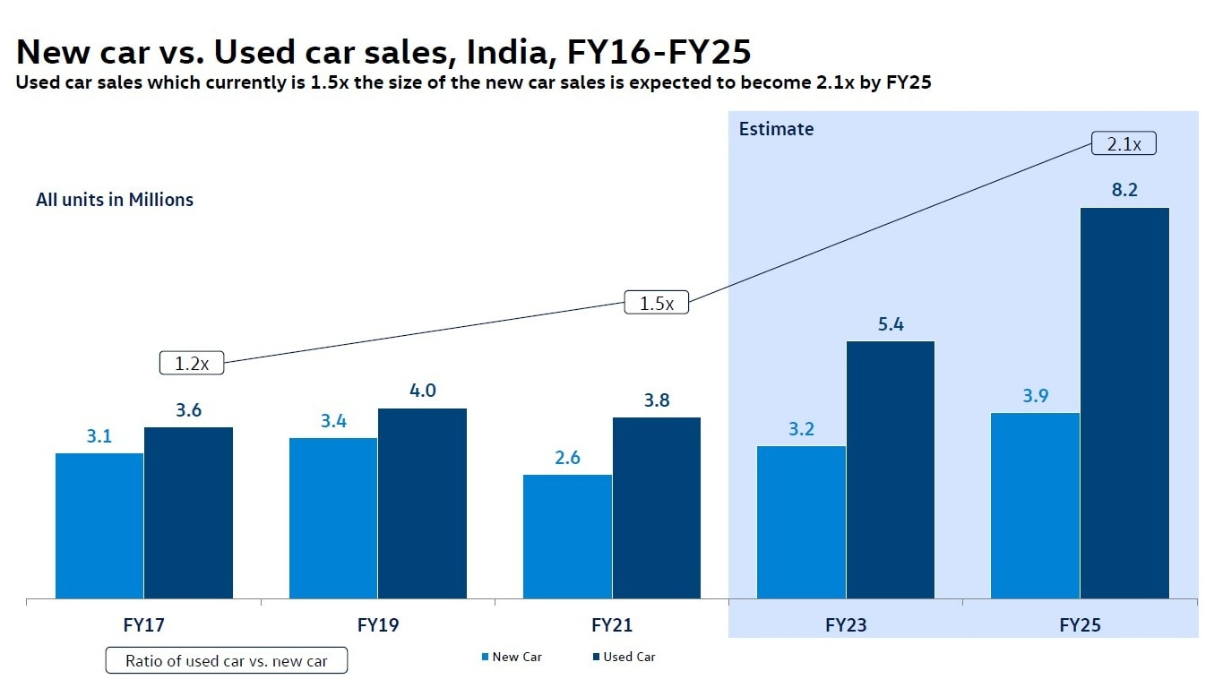 India's used car market is estimated to double to 8.2 million units by FY2025. Image: Volkswagen/Frost & Sullivan survey