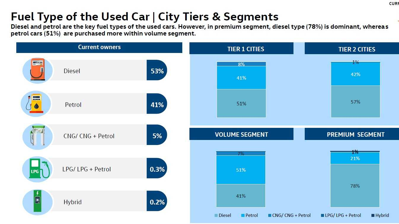 Despite diesels making up a large chunk of used car sales, Volkswagen believes buyers will switch over to petrol power in the coming years. Image: Volkswagen/Frost & Sullivan report