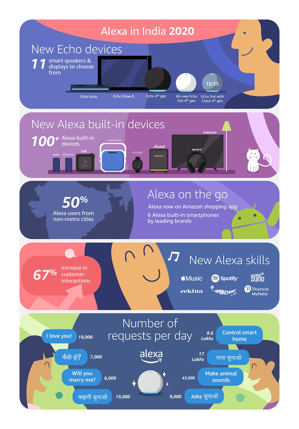 Alexa also debuted on Amazon Shopping App (android) and responded to over 5.8 lakh requests every day. Image: Amazon