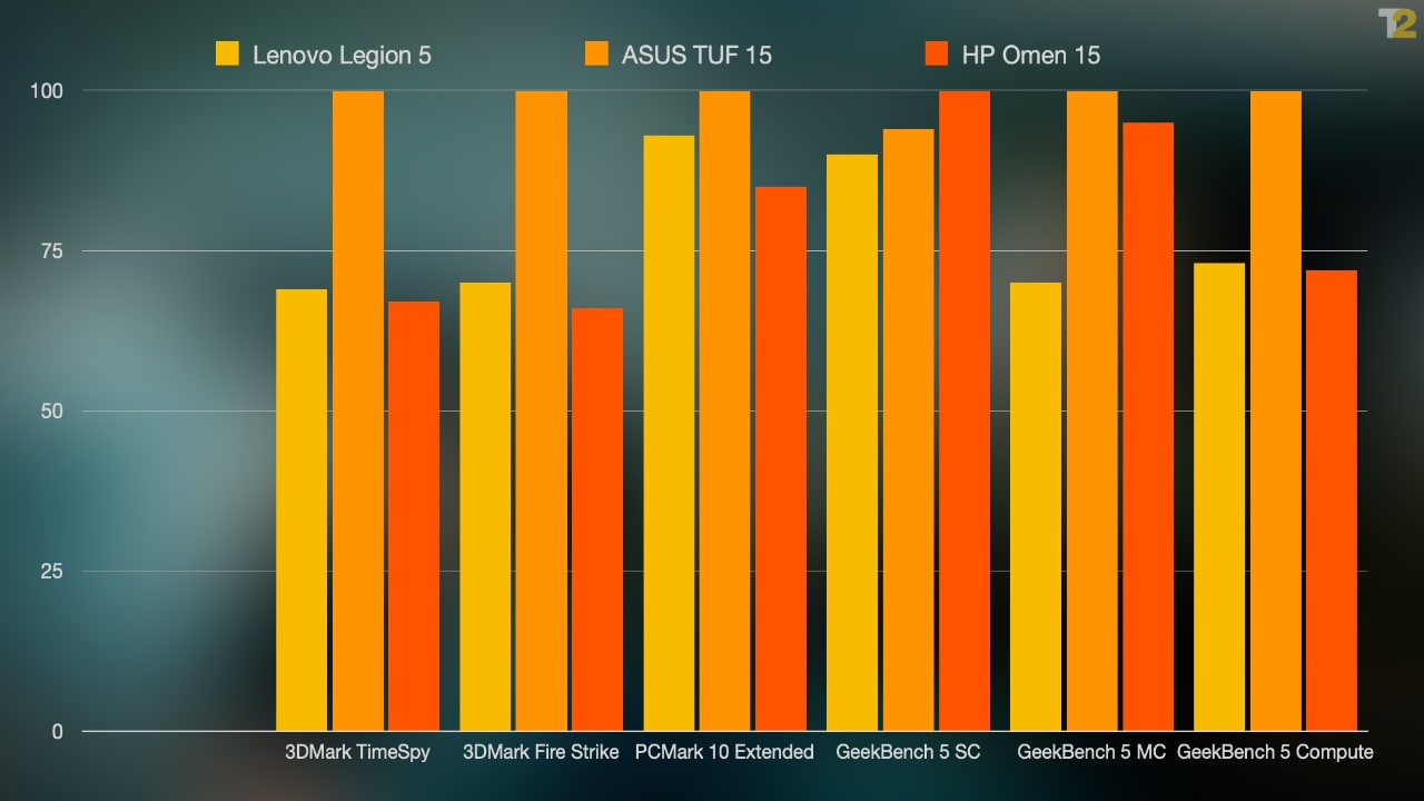 The TUF A15 here features a 4800H and 1660Ti, while the HP device features an Intel 10750H. Both configs are more powerful, and more expensive, than the Legion 5. As you can see, however, the Legion 5 puts up a tough fight.