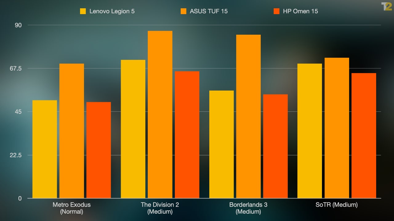 The 1660Ti is a superior GPU, which is why you see the A15 pulling ahead. The surprise is the HP Omen 15, however. The 10750H CPU in the Omen is much faster than the 4600H, but it's also a hotter chip. Better cooling is what allows the Legion 5 to pull ahead in games.
