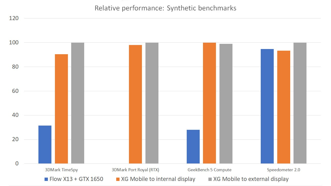 When comparing relative performance, it's clear that this XG Mobile unit can boost performance by as much as 3x in most workloads.