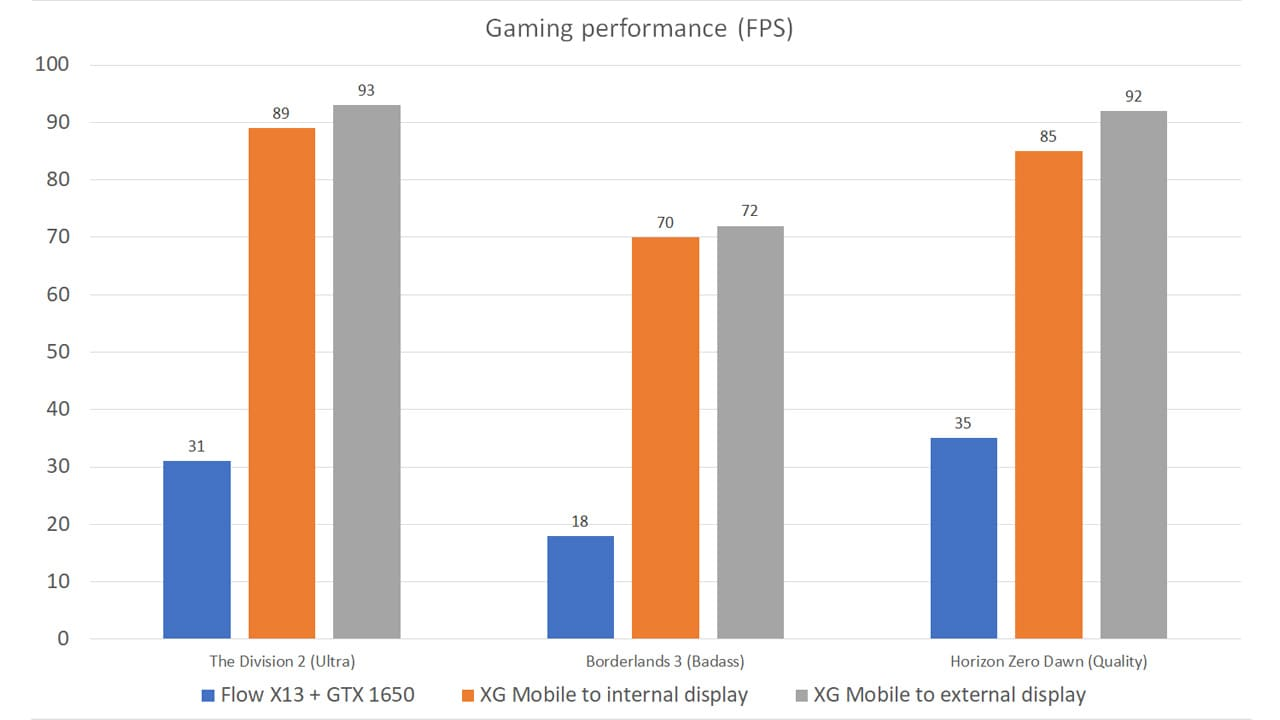 Compared to the internal 1650 Max-Q GPU in the Flow X13, the XG Mobile eGPU is ridiculously fast. Hooking it up to an external display provides a slight boost in performance, too.