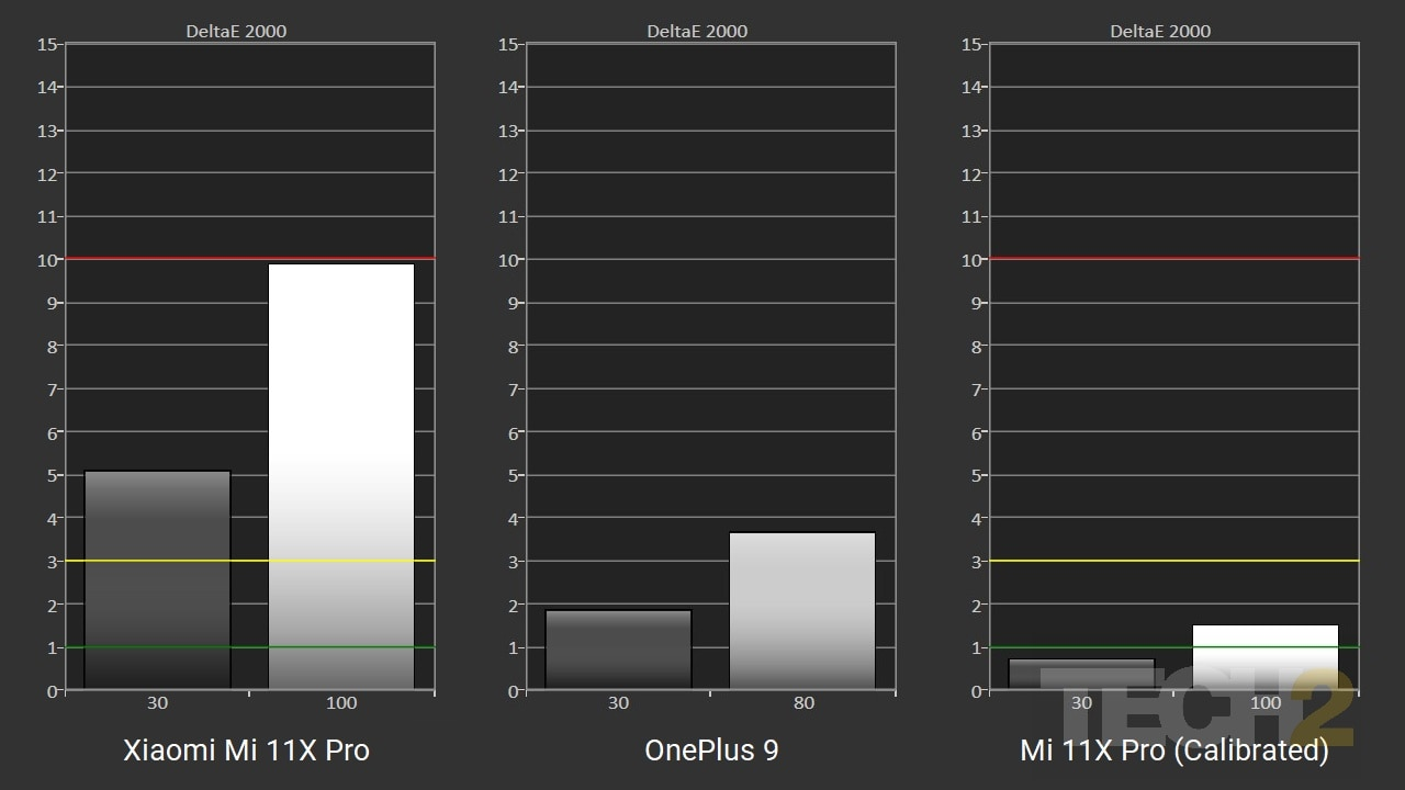 How the Mi 11X Pro display compares to OnePlus 9 out of the box (left) and post calibration (right). Lower values are better. Image: Tech2/Nachiket Mhatre