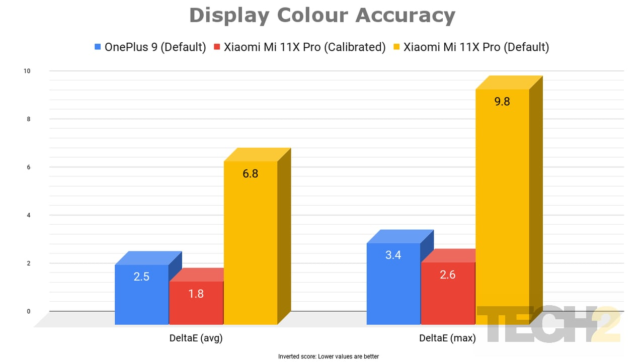 Out of the box, the OnePlus 9 is more colour accurate than the Mi 11X Pro, but the tables are turned post calibration. Image: Tech2/Nachiket Mhatre