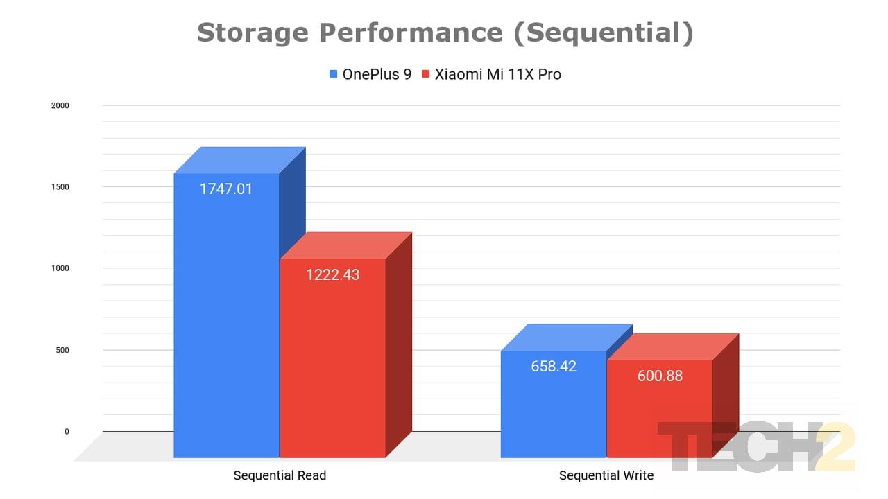 16 Xiaomi Mi 11X Pro Storage Performance (Sequential)