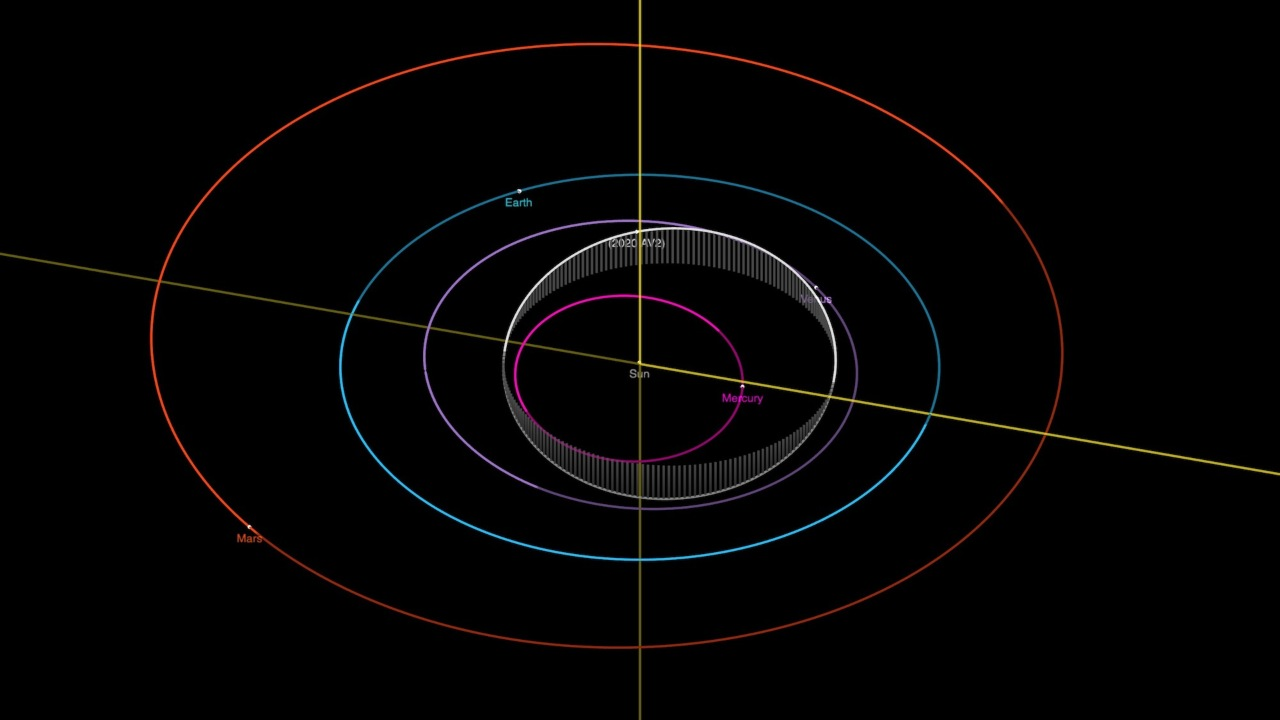 Closest asteroid circling the sun is a new class of objects in the solar system: Astronomers