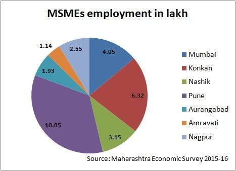 MSMEs employment