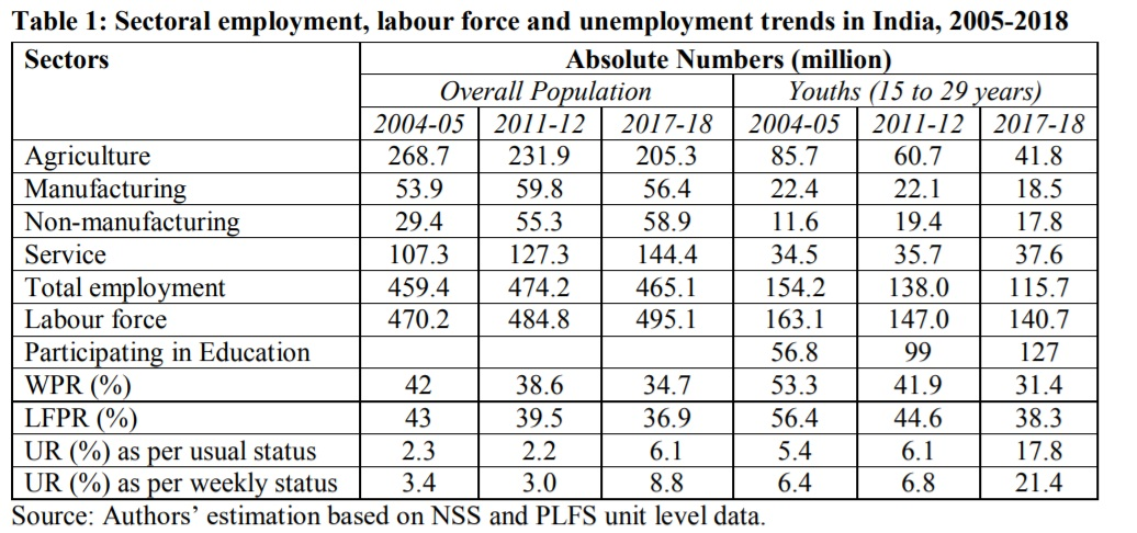 Indias jobs crisis: Its no more about whos responsible, its about what we do now to arrest precipitous slide