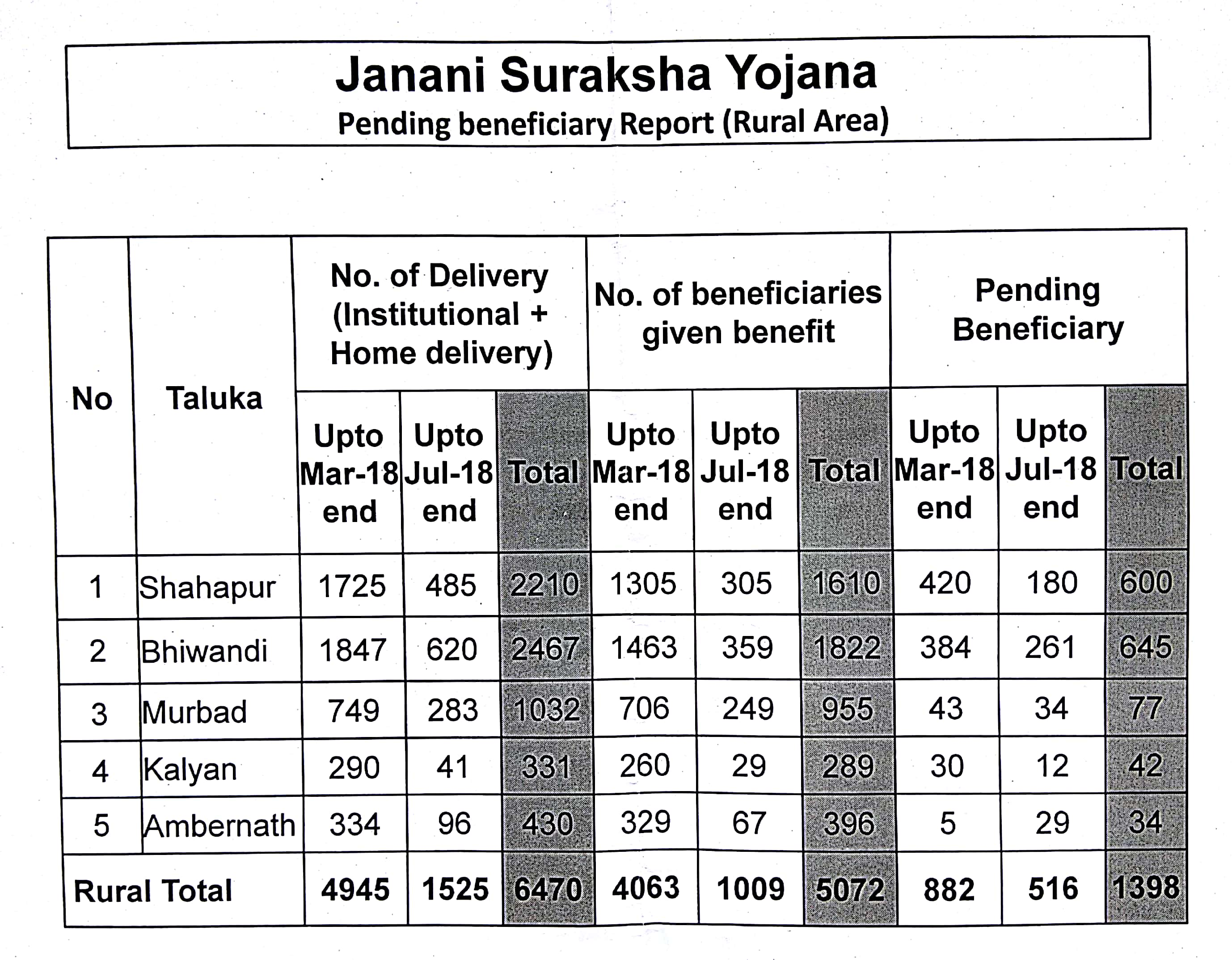 List of pending beneficiaries under JSY_Thane District