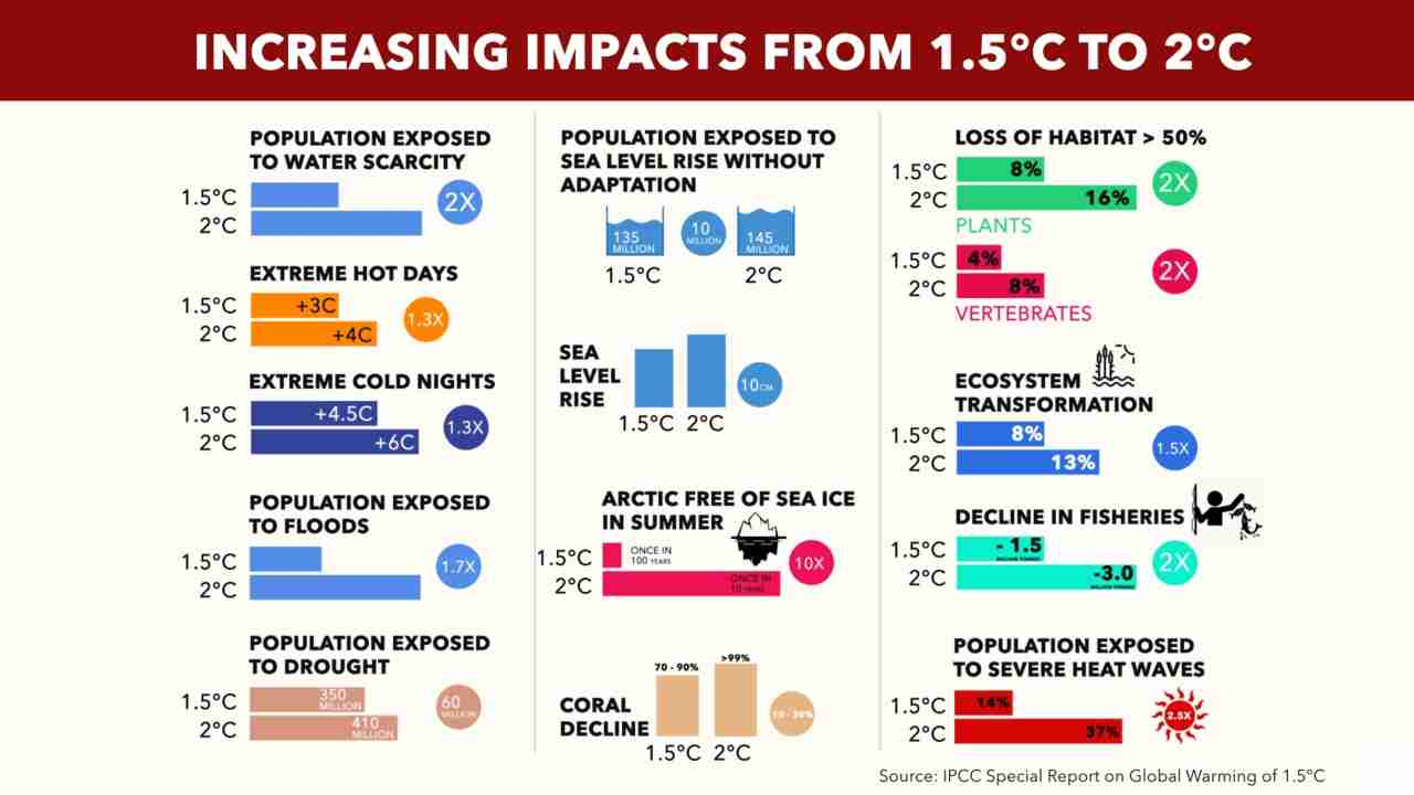 What the first special report by the International Panel on Climate Change warns can be expected from the 0.5C difference between 1.5 and 2 degrees C. Source: IPCC Report