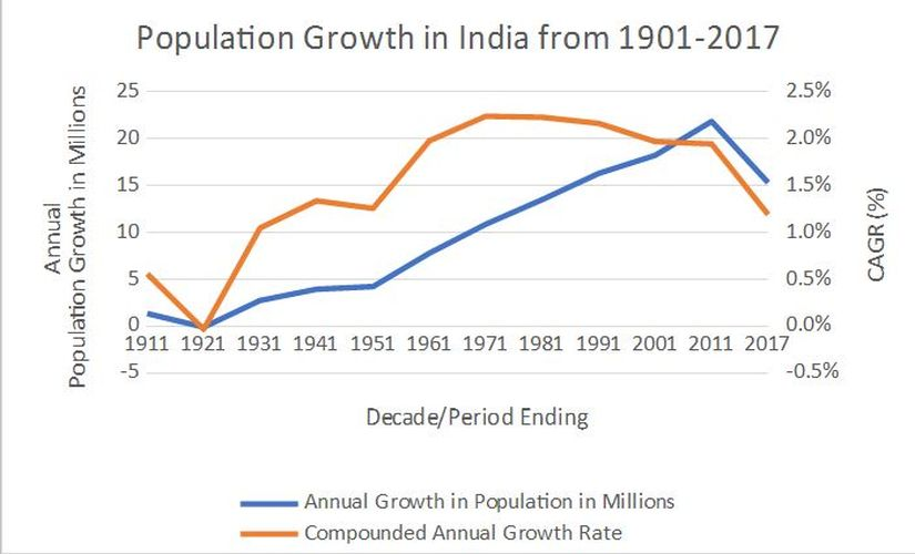 Annual Population Growth and growth rate (as per Indian census)