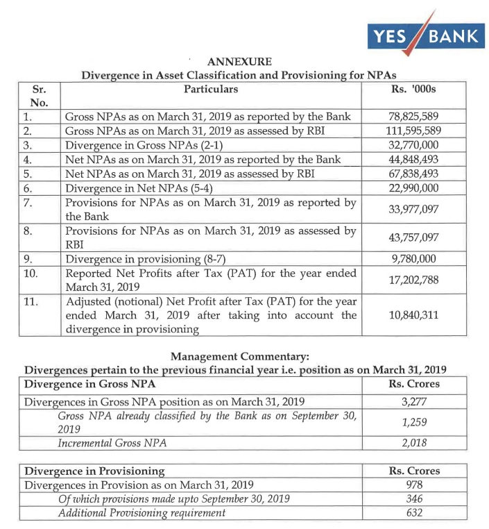 Yes bank table