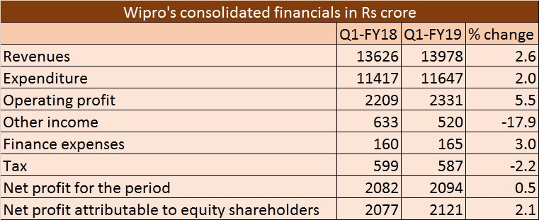 Wipro Q1-FY19 results