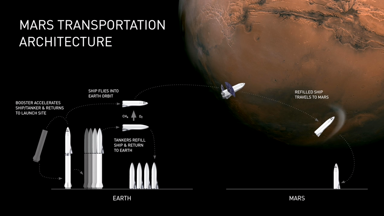 Getting to Mars and back will require a fuel production facility on Mars