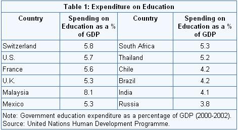 expenditure on education in india
