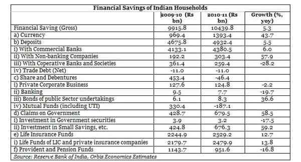 Financial savings of Indian households